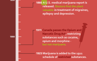 legalize marijuana in Canada