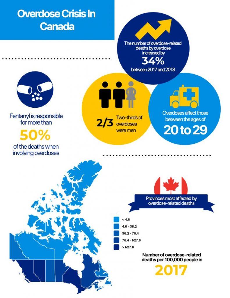 overdoses in Canada